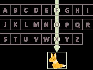 謎解き練習問題『通りゃんせ』の解答例でキツネが出てくる過程を示したもの